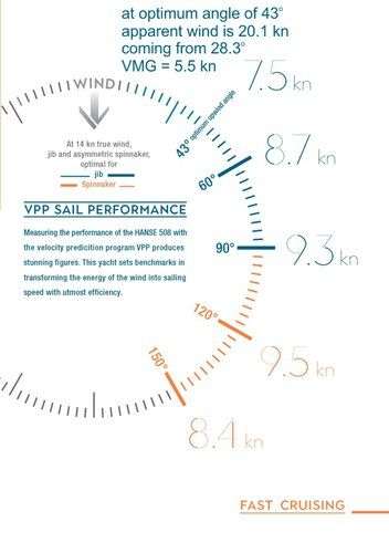 VPP Sail Performance